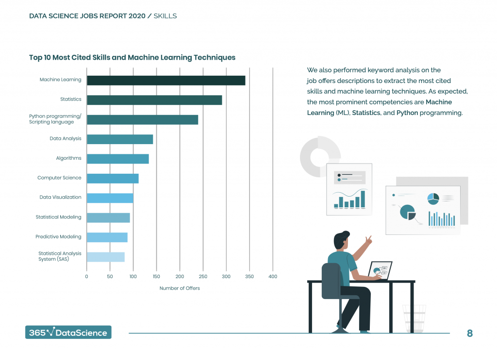 Data Science Jobs Report 2020 by 365 Data Science page 10