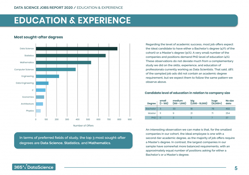 Data Science Jobs Report 2020 by 365 Data Science page 7