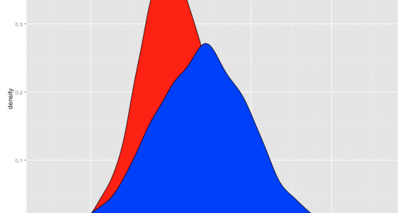 seaborn density plot,density plot,2d density plot python,density plot example,3d density plot python,what is density plot,density plot python pandas,density scatter plot python,matplotlib,python density plot by group,probability density function python
