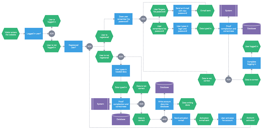 What Is A Flow Chart In Data Visualization