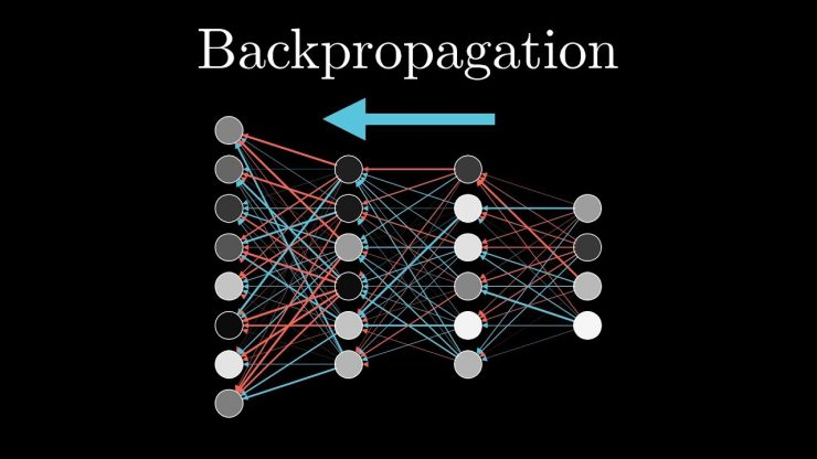 What is Backpropagation in Data Science in 2020