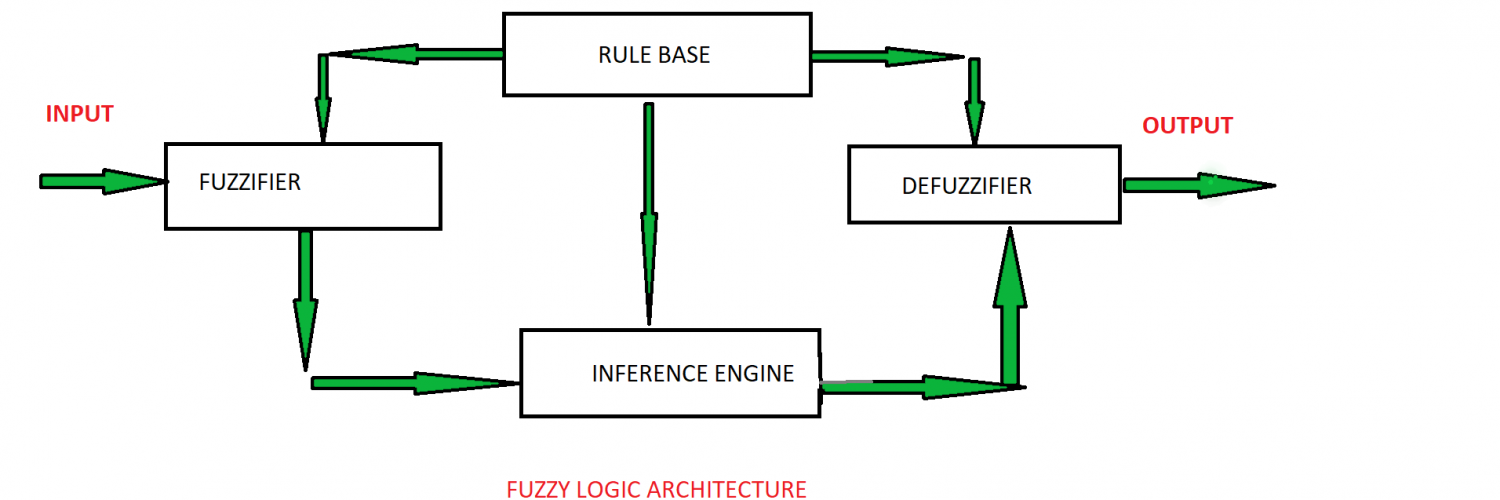 What are Fuzzy Algorithms,data science glossary,fuzzy logic examples,fuzzy set,fuzzy logic applications,fuzzy logic tutorial,advantages of fuzzy logic,fuzzy logic examples from real world,fuzzy logic for dummies,fuzzy logic in machine learning,data science glossary kaggle,data science keywords,data science in layman terms,data terminology and concepts,google data science glossary,data terminology definitions,data science definitions,data science phrases,