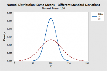 Distribution in statistics explained in 2020 ,normal distribution,probability distribution,binomial distribution,sampling distribution,gaussian distribution,normal probability distribution,types of probability distribution,normal distribution - statistics,